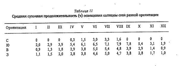 Т а б л и ц а 11 Средняя суточная продолжительность (ч) освещения солнцем стен разной ориентации
