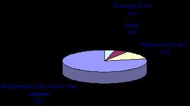 Основные источники радона