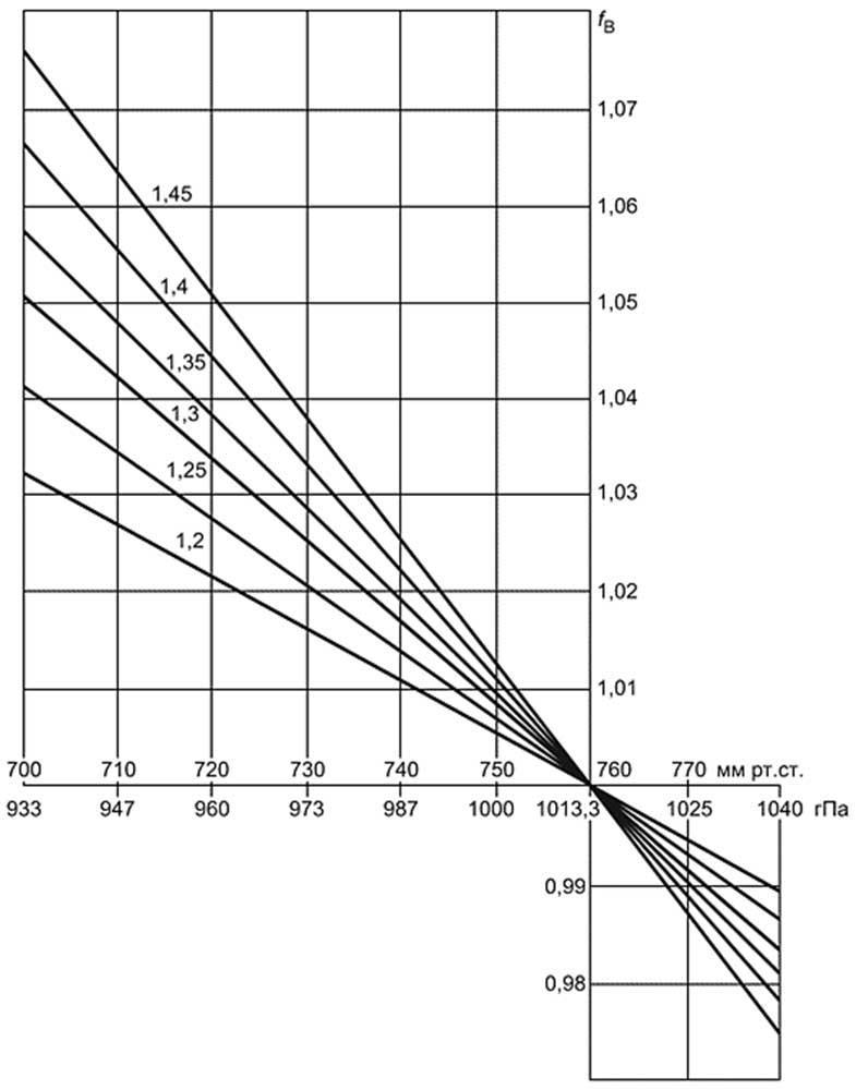 График для поправки на атмосферное давление к расчету теплового потока