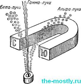 Отклонение альфа, бета и гамма частиц в магнитном поле