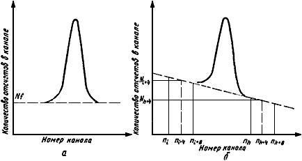 ГОСТ 26874-86 (СТ СЭВ 5053-85) Спектрометры энергий ионизирующих излучений. Методы измерения основных параметров (с Изменениями N 1, 2)