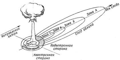 Радиоактивное заражение местности