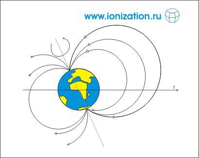 Рис. 1. Силовые линии магнитного поля Земли