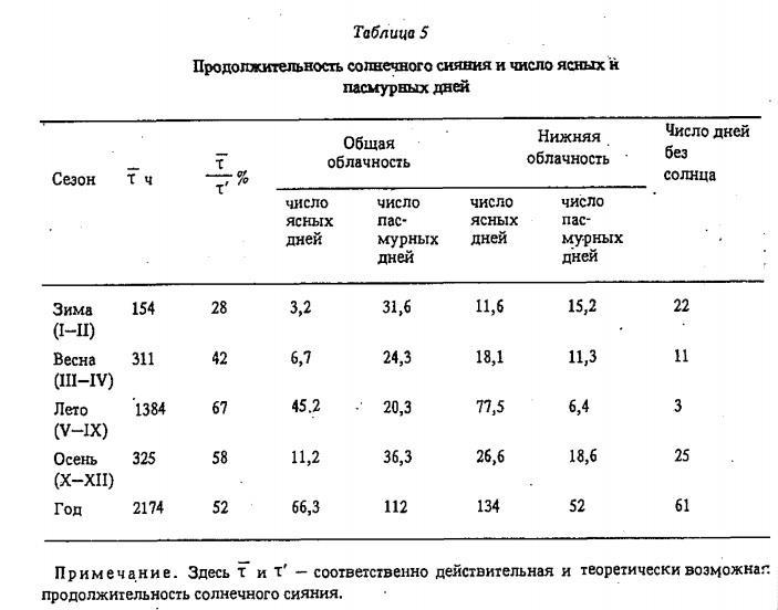 Т а б л и ц а 5 Продолжительность солнечного сияния и число ясных к пасмурных дней