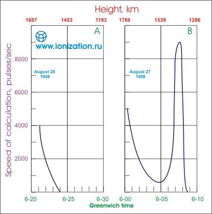 Рис. 5. Появление области повышенной радиации после высотного ядерного взрыва. A) График результатов наблюдений за естественной радиацией за сутки до ядерного взрыва. B) График результатов наблюдений за радиацией после ядерного взрыва (пик был зарегистрирован 27 августа 1958 г. в 06 час. 08 мин. по Гринвичу, приблизительно через 3,5 часа после взрыва).