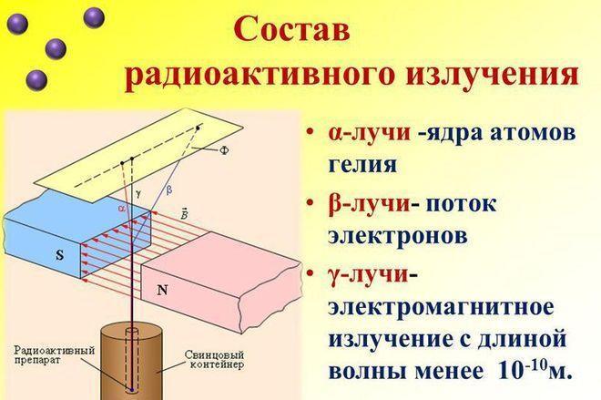 Состав радиоактивного излучения