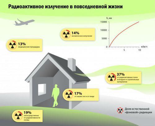 Получение радиации в повседневной жизни