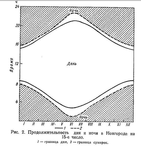 Рис. 2. Продолжительность дня и ночи в Новгороде на 15-е число.