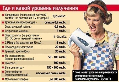 Мощность основных источников электромагнитного излучения