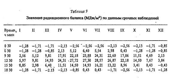 Т а б л и ц а 9 Значение радиационного баланса (М Дж/м2) по данны м срочных наблюдений