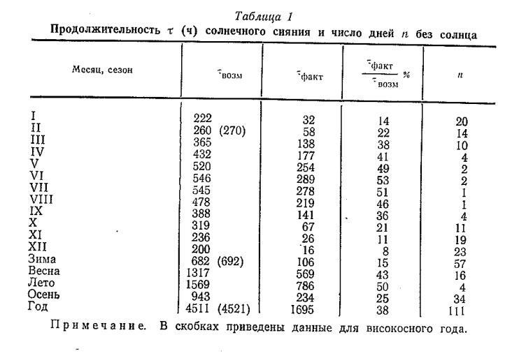 Продолжительность т (ч) солнечного сияния и число дней п без солнца