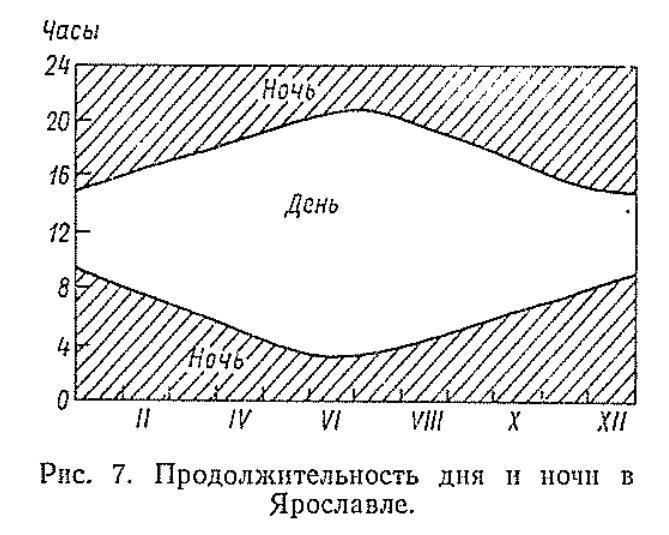 Продолжительность дня и ночи в Ярославле.