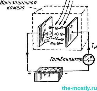 Принцип действия рентгенометра с ионизационной камерой