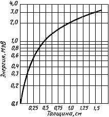 ГОСТ 27602-88 (МЭК 544.1-77) Материалы электроизоляционные. Методы определения влияния ионизирующего излучения