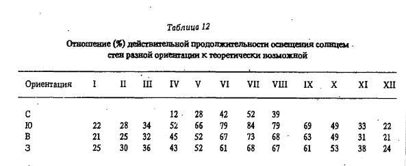 Т а б л и ц а 12 Отношение (%) действительной продолжительности освещения солнцем стен разной ориентации к теоретически возможной