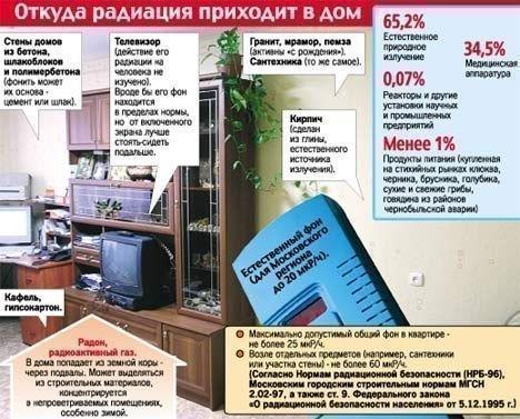 Пути проникновения радиации в жилые дома и квартиры.