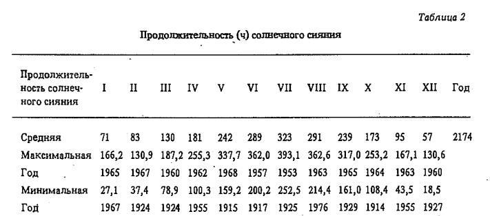 Продолжительность (ч) солнечного сияния