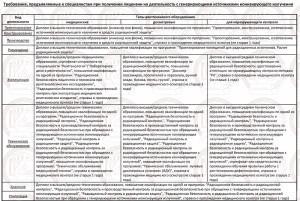 Требования, предъявляемые к специалистам при получении лицензии на деятельность с генерирующими источниками ионизирующего излучения