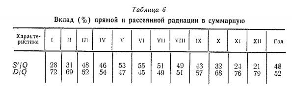 Вклад (% ) прямой и рассеянной радиации в суммарную