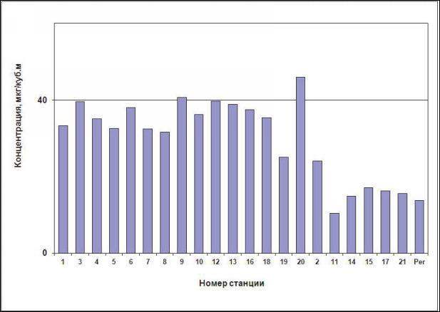 Данные станций мониторинга о концентрации диоксида азоты (среднее значение за год).