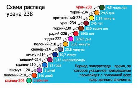 изображение со схемой распада урана 238
