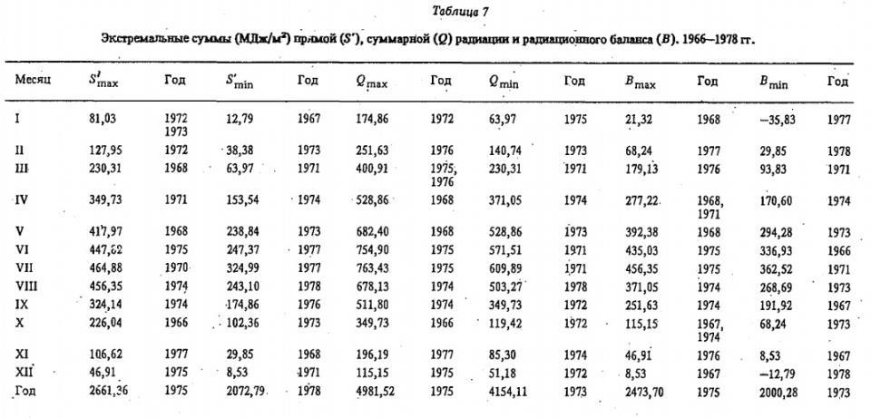 Экстремальные сум мы (М Дж/м2) прямой (5 '), суммарной ( Q ) радиации и радиационного баланса (В)* 1966—1978 гг.