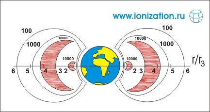 Рис. 3. Расположение естественных радиационных поясов Земли. Цифры соответствуют темпу счета приборов, измеряющих интенсивность радиации