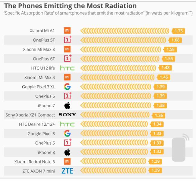 Телефоны, излучающие наибольшее излучение