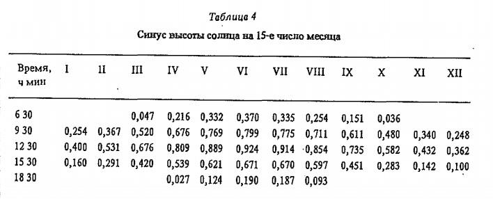 Синус высоты солнца на 15-е число месяца