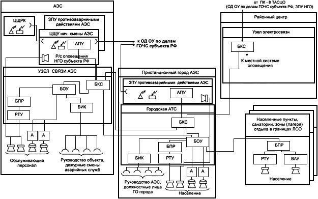 Методические рекомендации по созданию в районах размещения потенциально опасных объектов локальных систем оповещения (2-е издание)