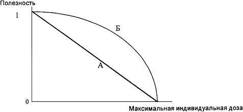 МР 30-1490-2001 Оптимизация радиационной защиты персонала предприятий Минатома России