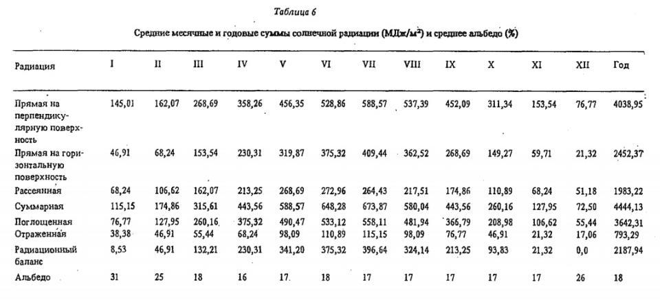 Таблица 6 Средние месячные и годовые суммы солнечной радиации (МДж/м2) и среднее альбедо {%)