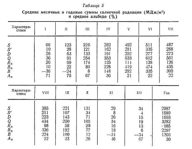 Средние месячные и годовые сум м ы солнечной радиации (М Д ж /м 2) и среднее альбедо (% )