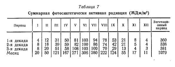Суммарная фотосннтетически активная радиация (МДж /м2)