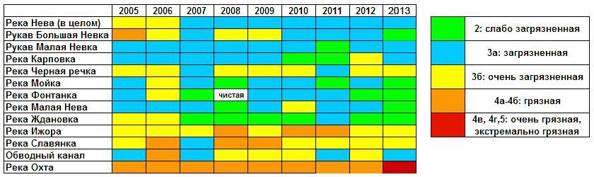 Оценка качества воды, произведенная на основе Комбинаторного индекса УКИЗВ