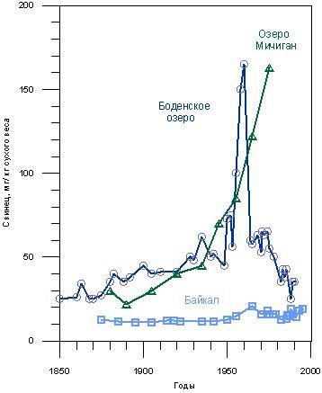 Содержание свинца в осадках разных озер. Озеро Мичиган - Edgington, Robbins 1976. Боденское озеро - Schroeder 1996. Байкал - Mackey et al. 1998.