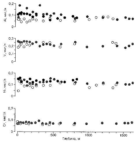 Рис. 2.2.2 Концентрация некоторых элементов в водах Байкала. Светлые кружки - южная, серые - средняя, черные - северная котловины. (по данным Falkner et al., 1997)
