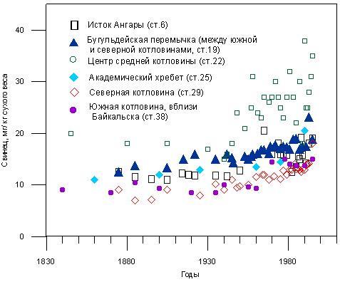 Содержание свинца в осадках озера Байкал. Mackey et al. 1998.