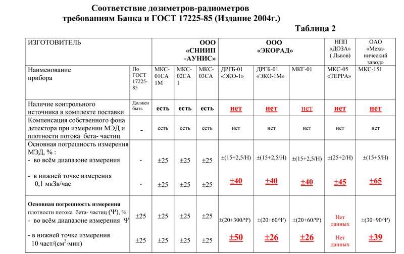 Радиометры сравнение
