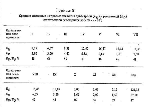 Таблица 10 Средние месячные и годовые значения суммарной (Бд) н рассеянной (£ 0 ) естественной освещенности (клк * ч * Ю3)