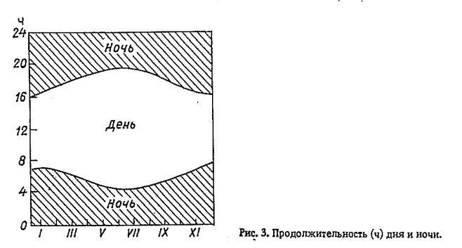 Рис. 3. Продолжительность (ч) дня и ночи