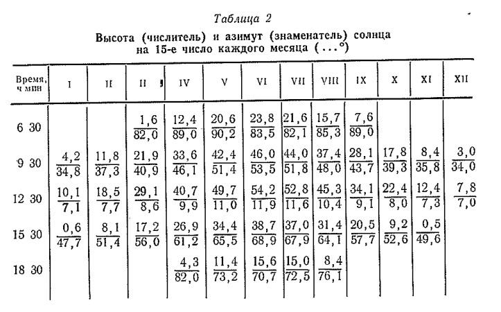 Высота (числитель) и азимут (знаменатель) солнца на 15-е число каждого месяца ( . . . ° )